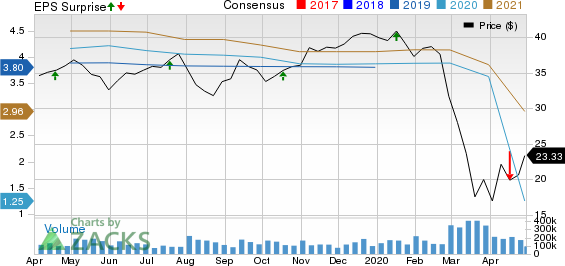 Citizens Financial Group, Inc. Price, Consensus and EPS Surprise