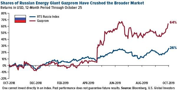 Shares of Russian energy giant Gazprom have crushed the broader market