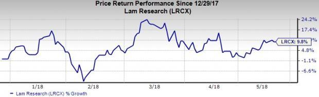 Top-Ranked Semiconductor Stocks to Buy: Lam Research Corporation (LRCX)