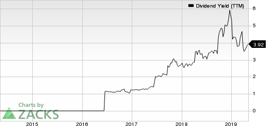 Bed Bath & Beyond Inc. Dividend Yield (TTM)