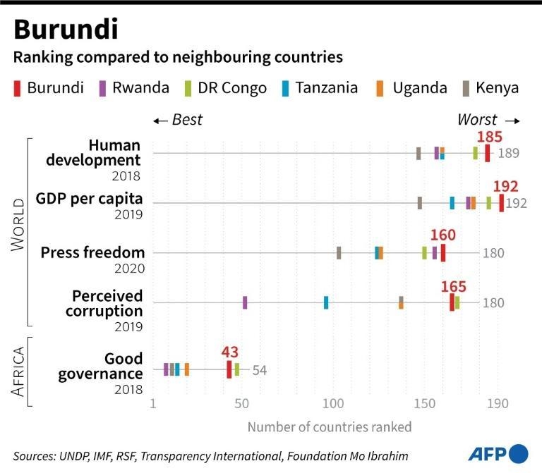 How Burundi compares to its neighbours on key socio-economic indicators