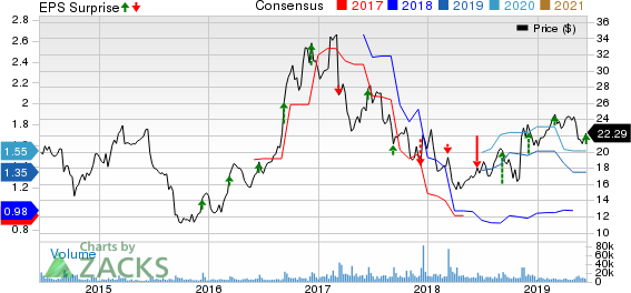 Finisar Corporation Price, Consensus and EPS Surprise