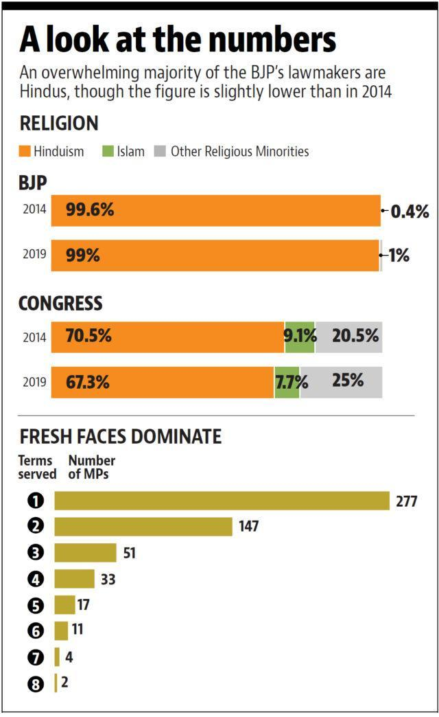 Statistical report on religious representation in the Lok Sabha (Hindustan Times)