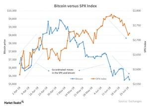Bitcoin below ,000: Should We Expect Further Downside?