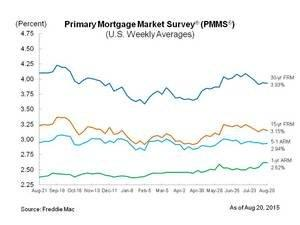 30-Year Fixed-Rate Mortgage Remains Below Four Percent