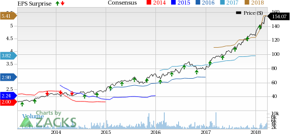 Bull of the Day: MSCI (MSCI)