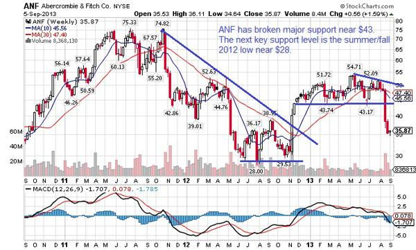 ANF Stock Chart