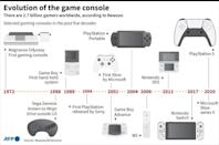Evolution of the game console