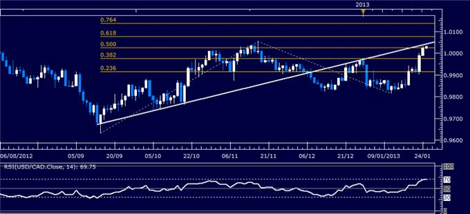Forex_Analysis_USDCAD_Probes_Above_Parity_Mark_body_Picture_1.png, Forex Analysis: USD/CAD Probes Above Parity Mark
