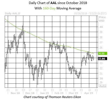 Daily Stock Chart AAL