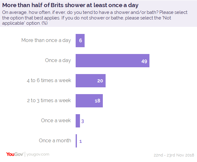 One in 25 men and one in 30 women shower just once a week