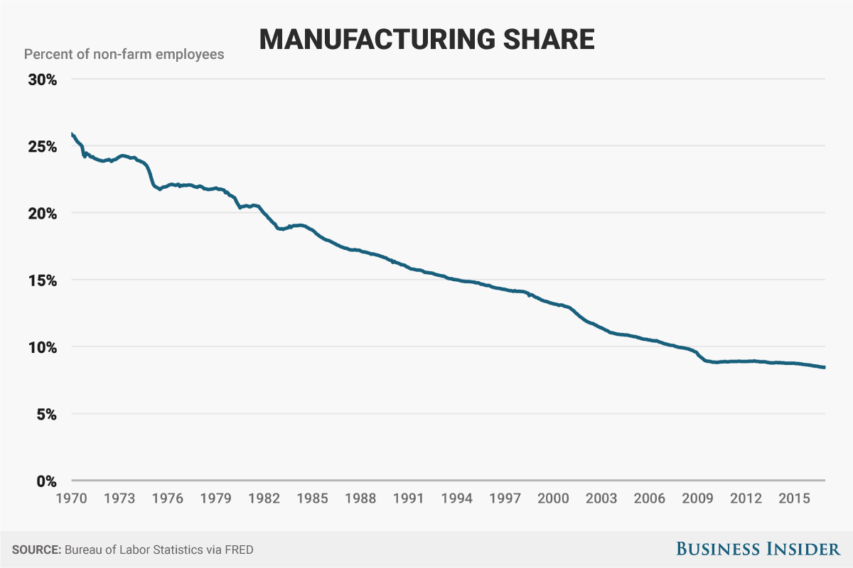 manufacturing as percent of whole