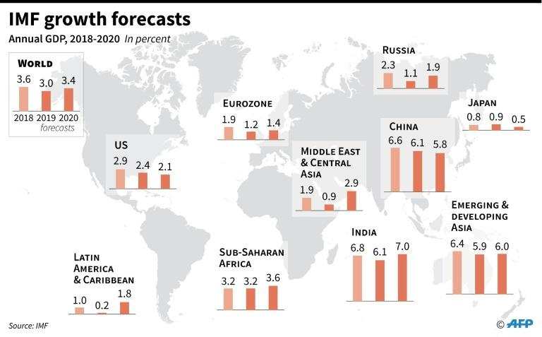 IMF growth forecasts by region and selected countries (AFP Photo/)