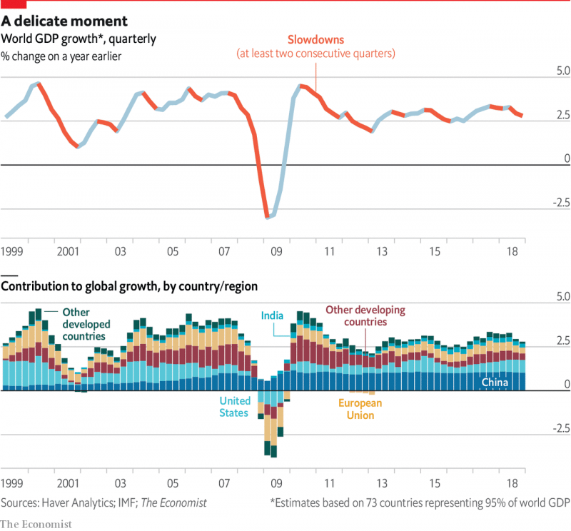 (Chart illustrating the impact of the financial crash and the slowdowns within the global economy that followed. Image: The Economist)