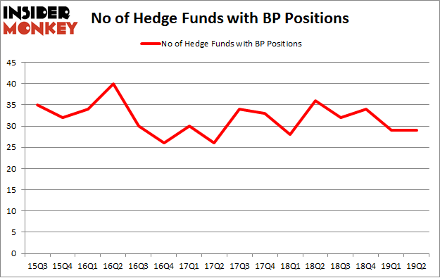 No of Hedge Funds with BP Positions
