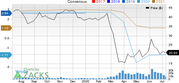 The Cheesecake Factory Incorporated Price and Consensus