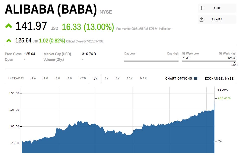 Alibaba Soars To A Record High After Saying Its Revenue Is Going To Explode View the latest market news and prices, and trading information. yahoo finance