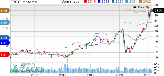 The AES Corporation Price, Consensus and EPS Surprise