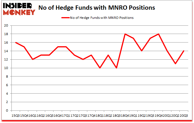 Is MNRO A Good Stock To Buy?