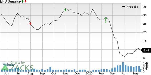 PBF Energy Inc Price and EPS Surprise
