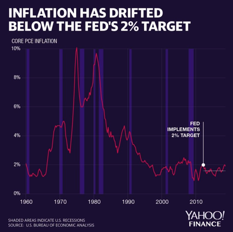 Measures of the Core Personal Consumption Expenditure Price Index (Core PCE) have drifted below 2% since the Fed implemented its 2% stated inflation target. Credit: David Foster / Yahoo Finance