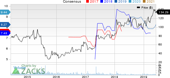 World Acceptance Corporation Price and Consensus