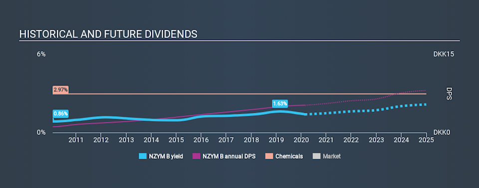 CPSE:NZYM B Historical Dividend Yield, February 23rd 2020