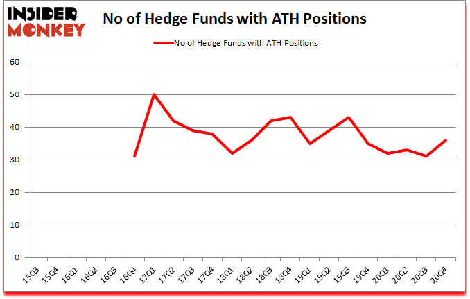 Is ATH A Good Stock To Buy?