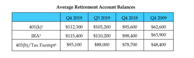 Average 401k balances specifically rose to $112,300 a 17% increase from the previous year, according to Fidelity Investments.