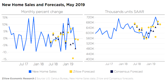 Forecasts for Existing and New Home Sales (May 2019)