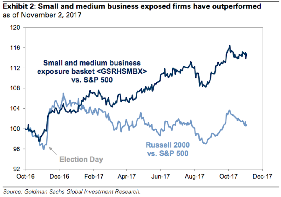 Companies more exposed to small- and medium-sized companies have been crushing the broader market this year. And Goldman Sachs attributes this to enthusiasm from small businesses about the policies of President Donald Trump. (Source: Goldman Sachs)