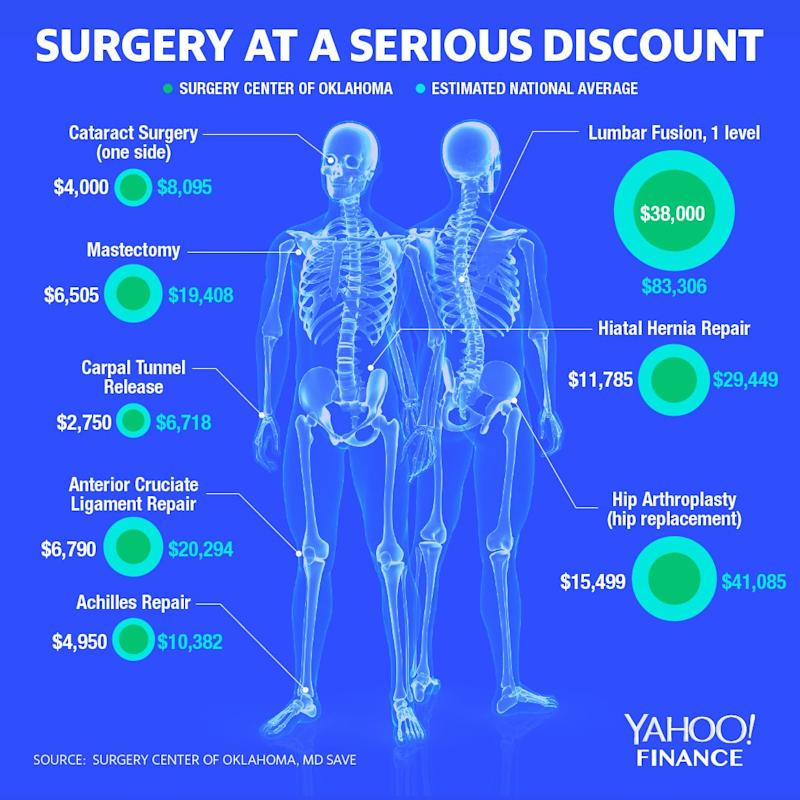 Surgery prices at the Surgery Center of Oklahoma are notably cheaper than the national average. (Graphic: David Foster/Yahoo Finance)