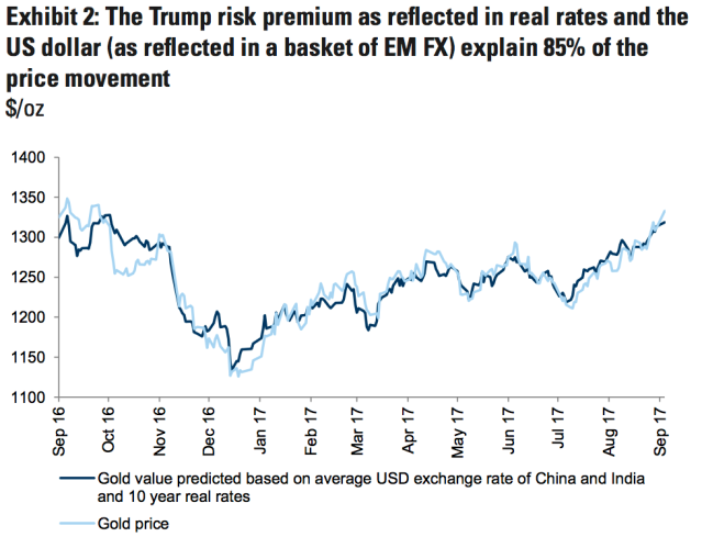 Gold is higher because the dollar is lower and interest rates are falling, according to Goldman Sachs (Source: Goldman Sachs)