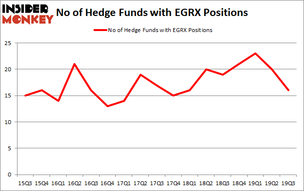 Is EGRX A Good Stock To Buy?