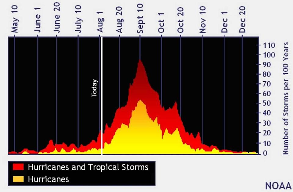 The National Weather Service of Miami tweeted this chart, which shows the meteorological peak of the Atlantic hurricane season.