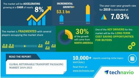 Global Returnable Transport Packaging Market 2019-2023   Adoption of RFID Technology to Boost Growth   Technavio
