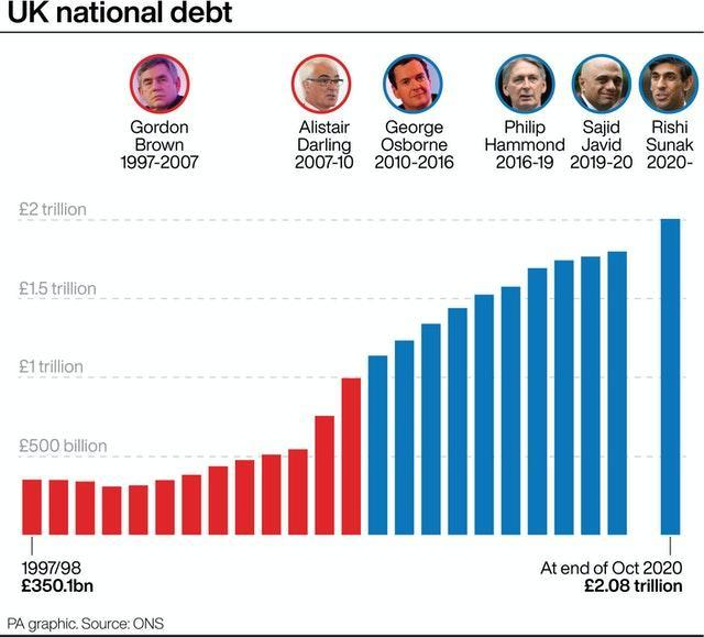 {PA infographic showing UK national debt