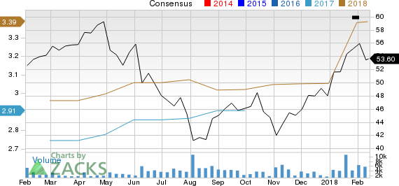 Energizer Holdings, Inc. Price and Consensus