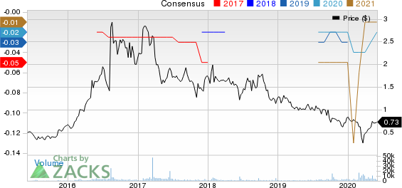 Gold Standard Ventures Corporation Price and Consensus