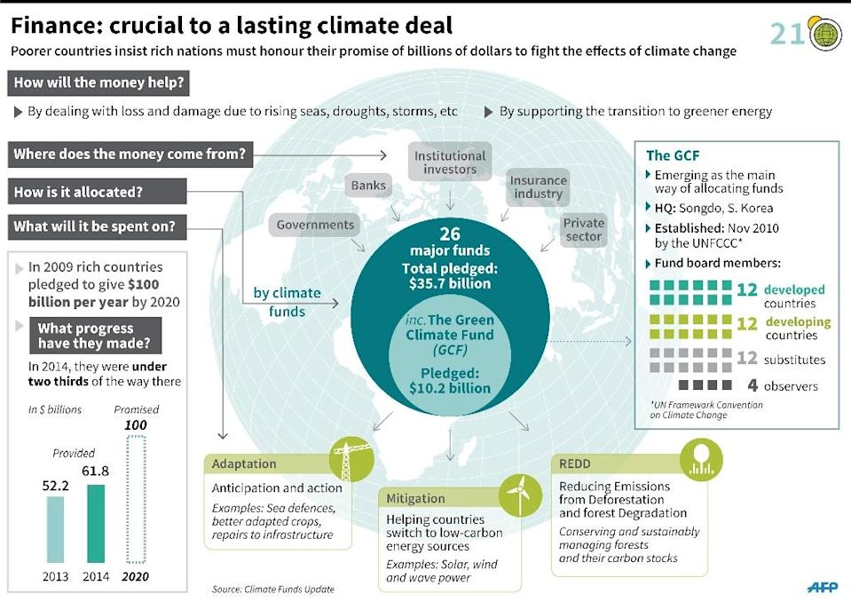Explanation of the 100 billion dollars in funding pledged to help poor countries adapt to climate change. 180 x 127 mm (AFP Photo/Iris ROYER DE VERICOURT)