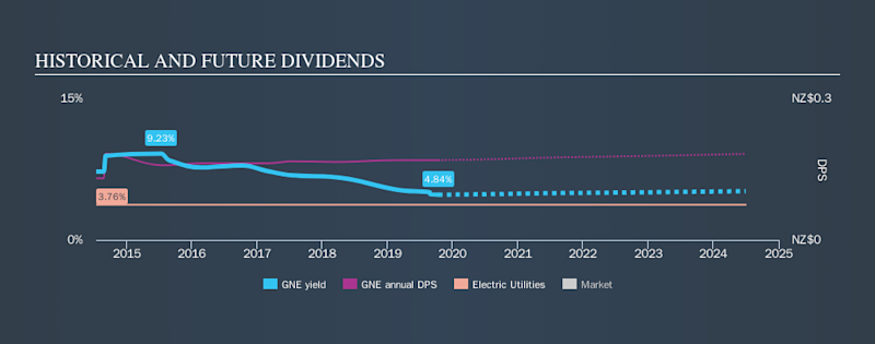 NZSE:GNE Historical Dividend Yield, October 12th 2019