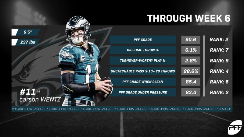 PFF metrics put Carson Wentz in elite status among NFL quarterbacks.