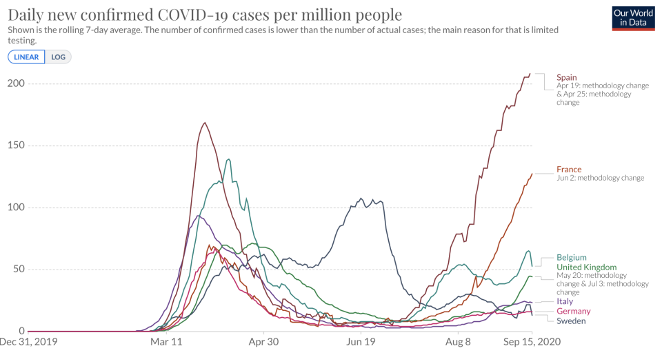 Spain and France are struggling with new infection (Picture: Our World in Data)