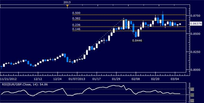 Forex_EURGBP_Technical_Analysis_03.06.2013_body_Picture_5.png, EUR/GBP Technical Analysis 03.06.2013