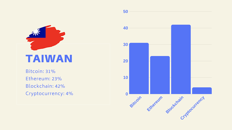 "Taiwan is reportedly more interested in ""blockchain"" than Bitcoin."