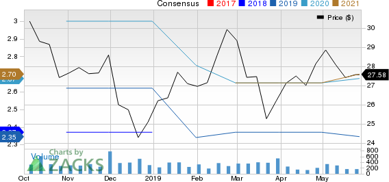 Peapack-Gladstone Financial Corporation Price and Consensus