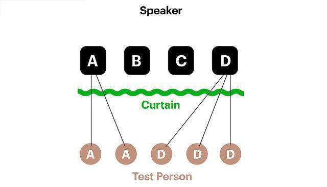 @JazzStevo made this diagram, to show the positions of the four smart speakers (top) and the top-rated speaker choices of the five listeners (bottom).