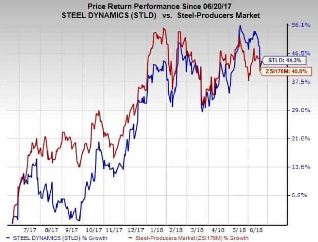 Strong growth prospects and upbeat outlook make Steel Dynamics (STLD) an attractive investment option.