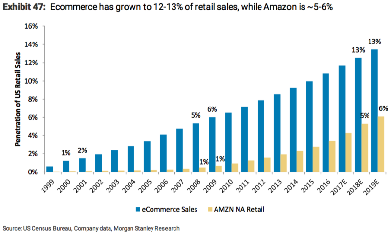 Amazon Will Make Up 46 Of Online Retail Soon
