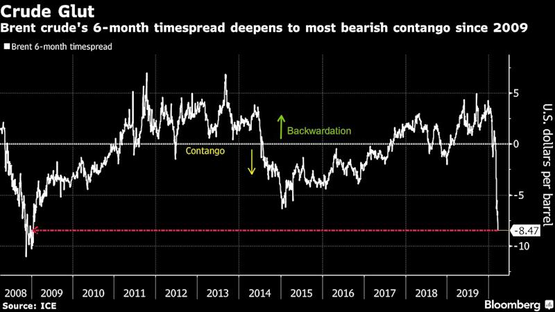 Oil Rides U.S. Risk Rally Though Worries Over Global Glut Linger